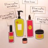 eliminates aging